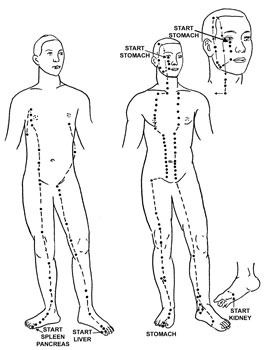 Energies - Acupressure & Meridian Therapy